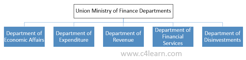 Union Ministry of Finance departments